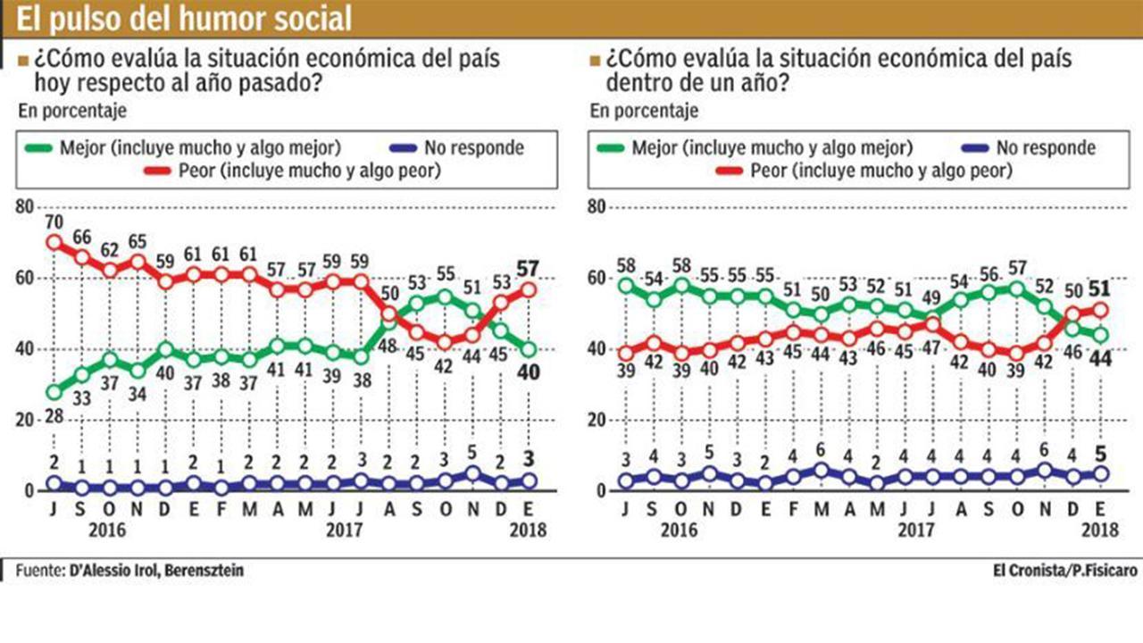 Aumentan los descontentos con la economía argentina bajo Macri