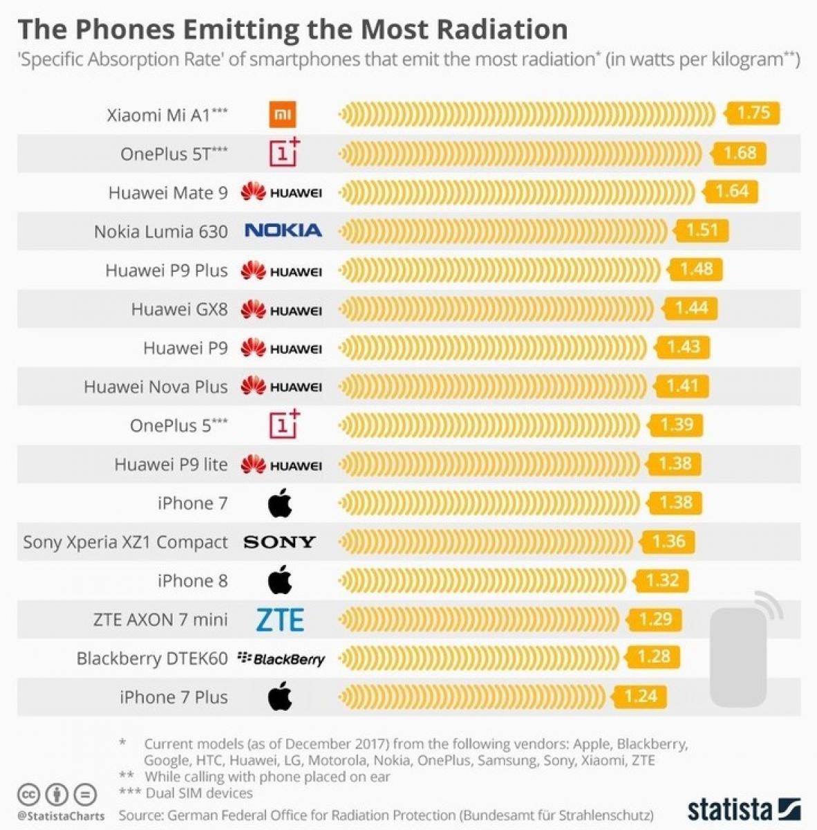 Estos son los celulares que emiten la mayor cantidad de radiación