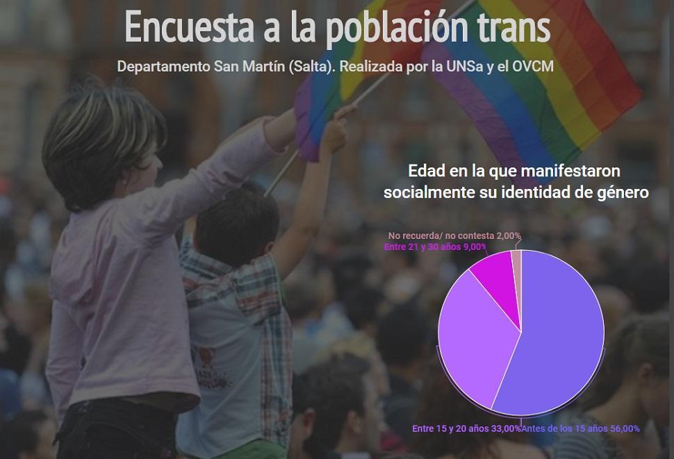Niñez trans: la mayoría expresa su identidad de género antes de los 15 años de edad